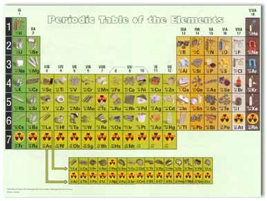 Periodic Table of Elements (Poster Size): SP